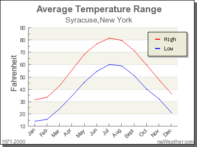 Average Temperature for Syracuse, New York